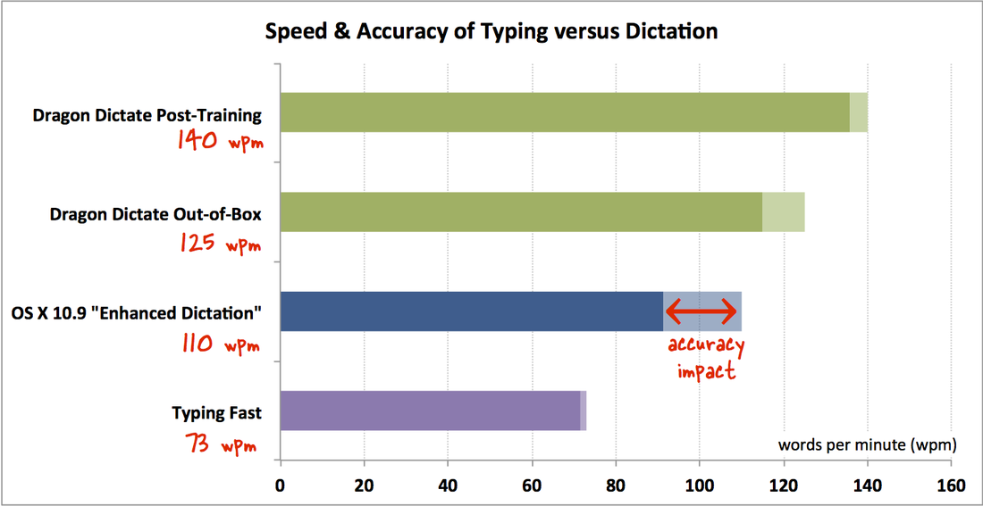 Graph showing speed and accuracy of dictation in OS X Mavericks compared to typing and Dragon Dictate