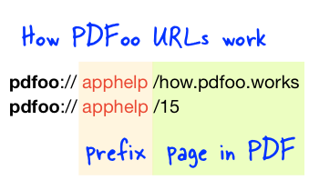 PDFoo URLs contain a prefix which identifies the PDF to open, and the rest of the URL points to the location in the PDF.